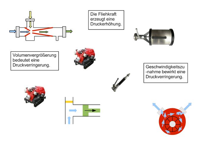 motorradtechnik grundlagen und konzepte von motor antrieb und fahrwerk 1996
